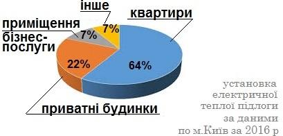 тепла підлога Київ
